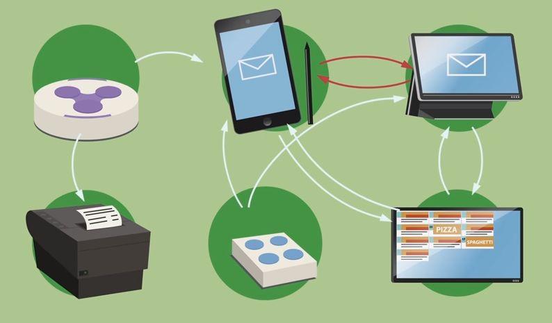 Verslo valdymo sistemos ir jų integracija